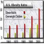 Obesity Was Virtually Unknown a Century Ago